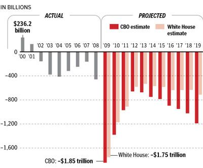 Obama Debt Graph